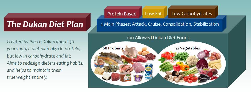 dukan-diet
