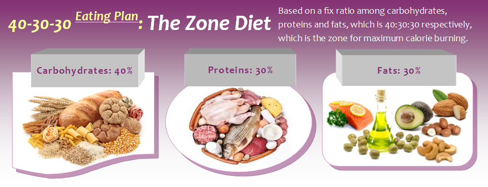 the-zone-diet
