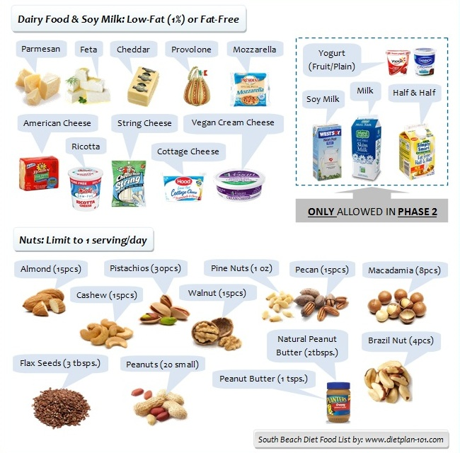 What Is The South Beach Diet Food List