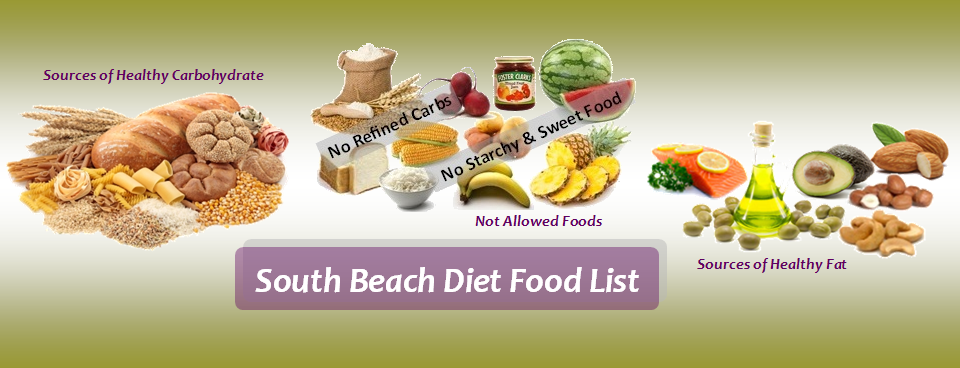 south-beach-diet-food-list