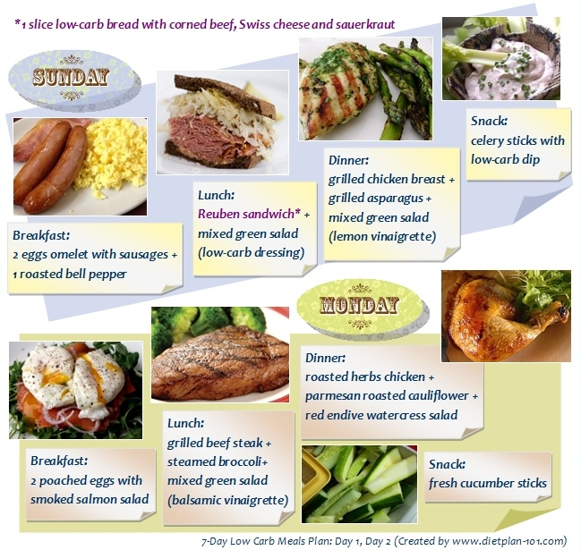 7 Day Low Carb Meals Plan Day1 Day2
