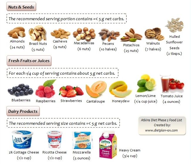 What Foods Can You Have with Atkins Diet? - Diet Plan 101