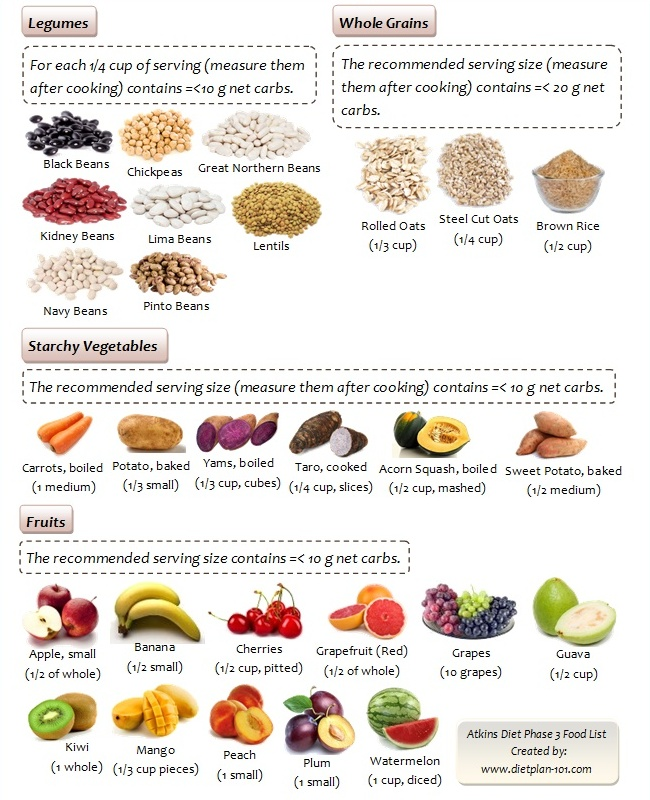 Healthy Whole Grains Food List