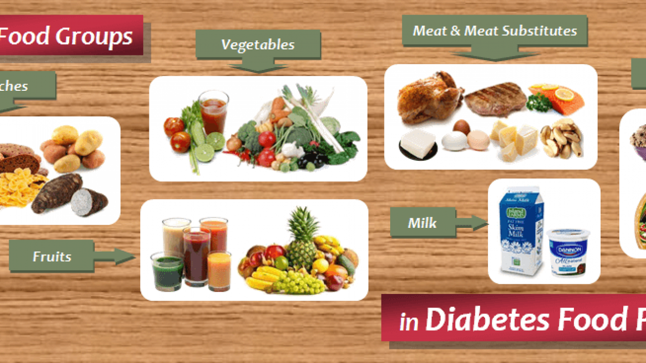 Diabetic Food List Six Food Groups In Diabetes Food Pyramid