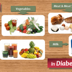 Diabetic Food List: Six Food Groups in Diabetes Food Pyramid
