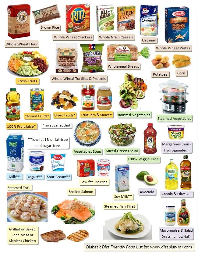 Glucose Rich Foods List