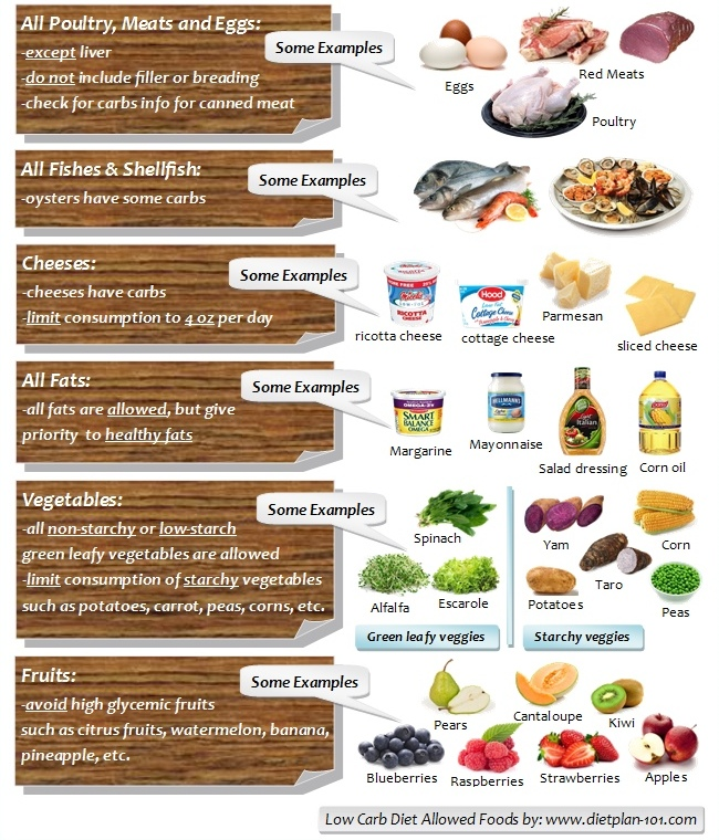 low-carb-diet-allowed-foods