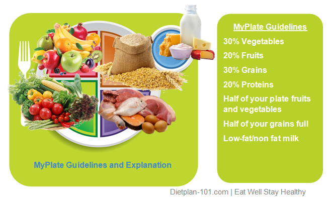 Guidelines and tips for myplate