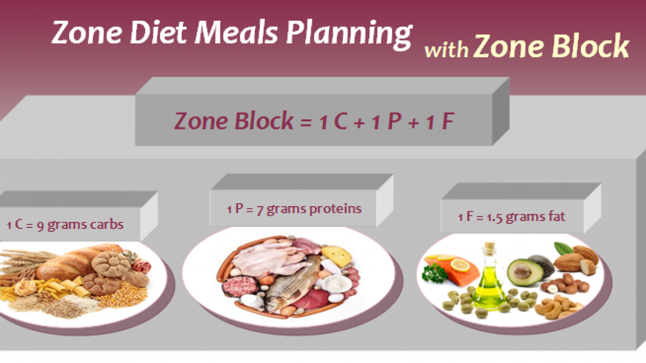 how to plan zone diet