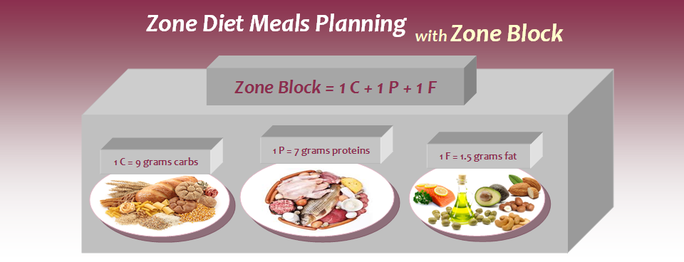 Zone Diet Meals Planning: What You Need to Know