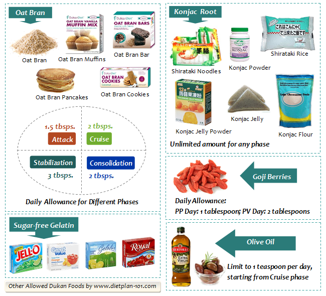 other-dukan-foods