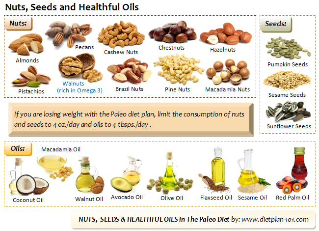 paleo-nuts-seeds-oils