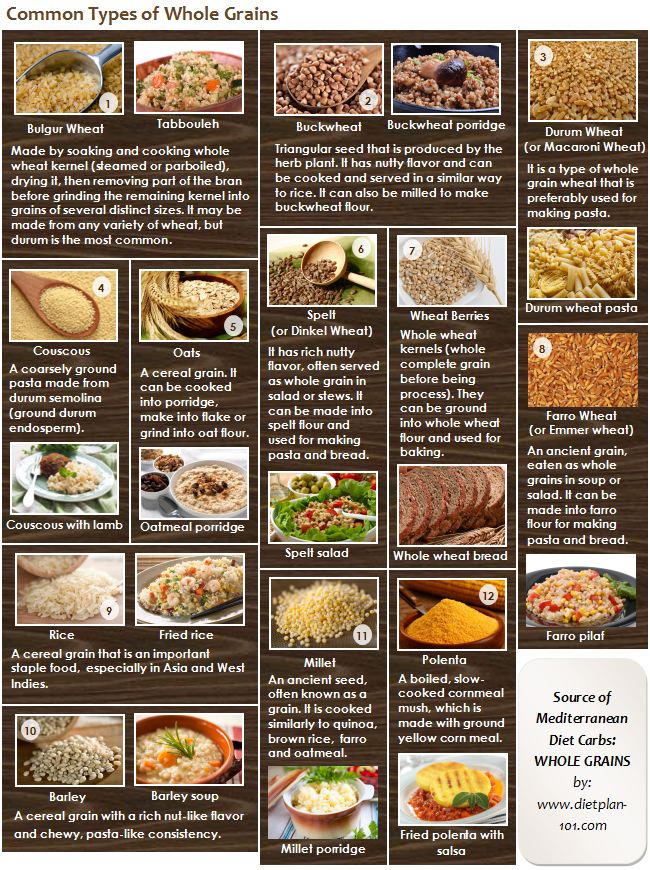 Mediterranean diet Whole Grains