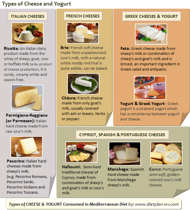 What are the Common Mediterranean Diet Foods? - Page 2 of ...