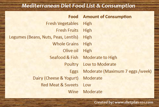 mediterranean-diet-food-list