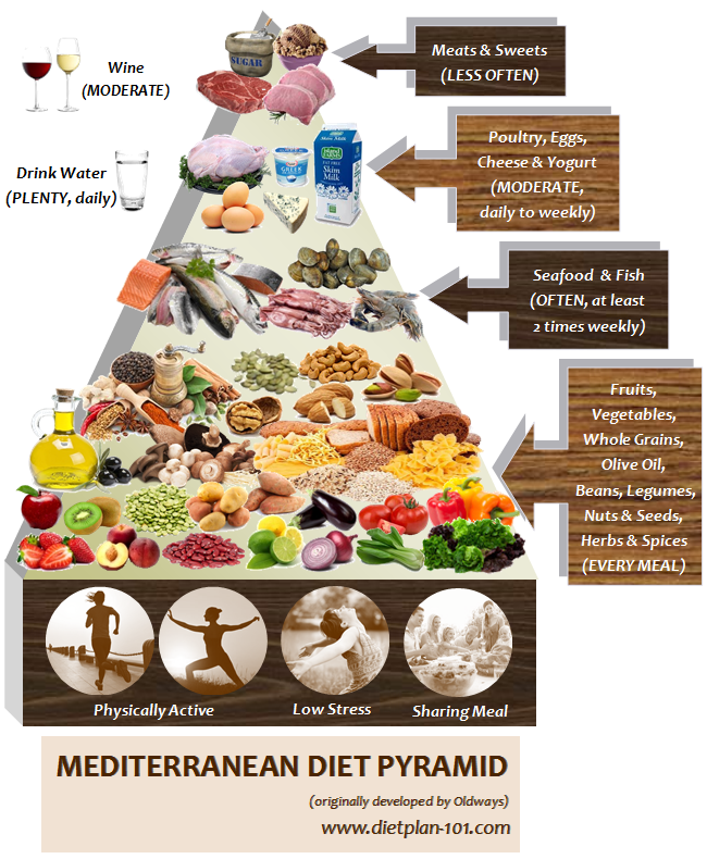 Mediterranean diet not a diet but a healthy living lifestyle diet