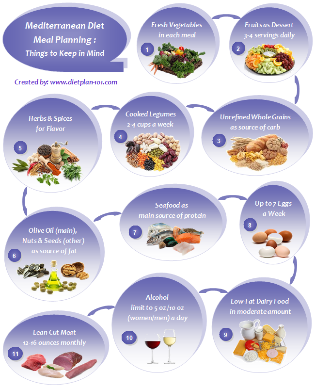mediterranean-meal-planning-guide